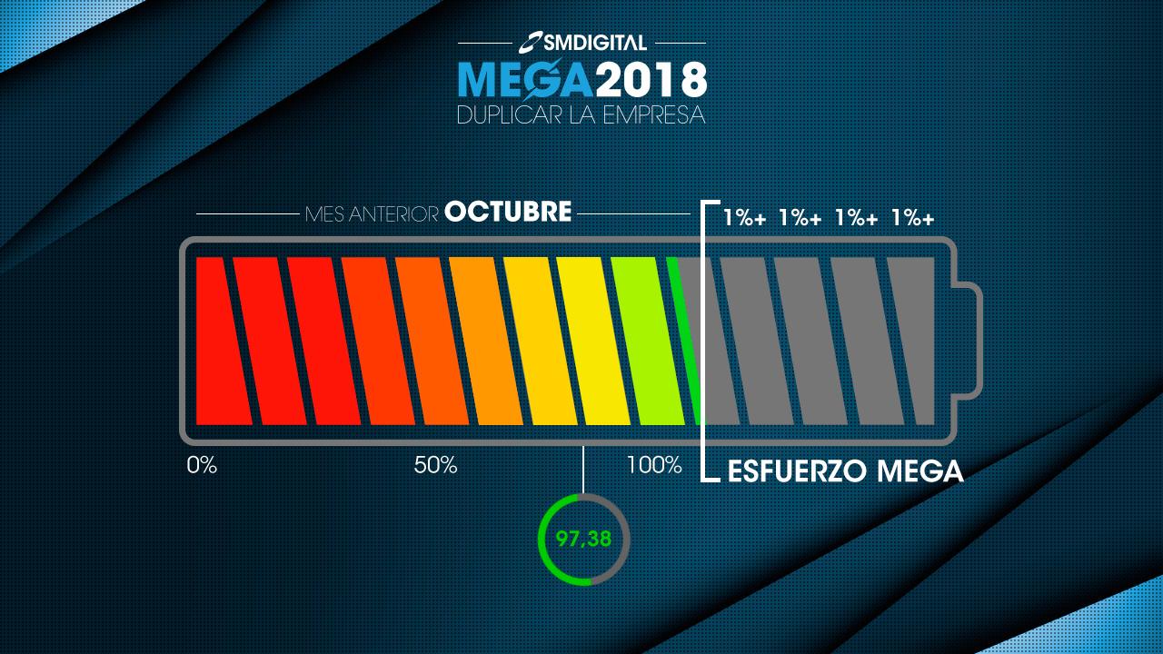 Progreso mega 2018