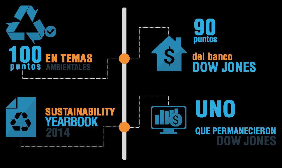 Bancolombia resultados caso de exito sm