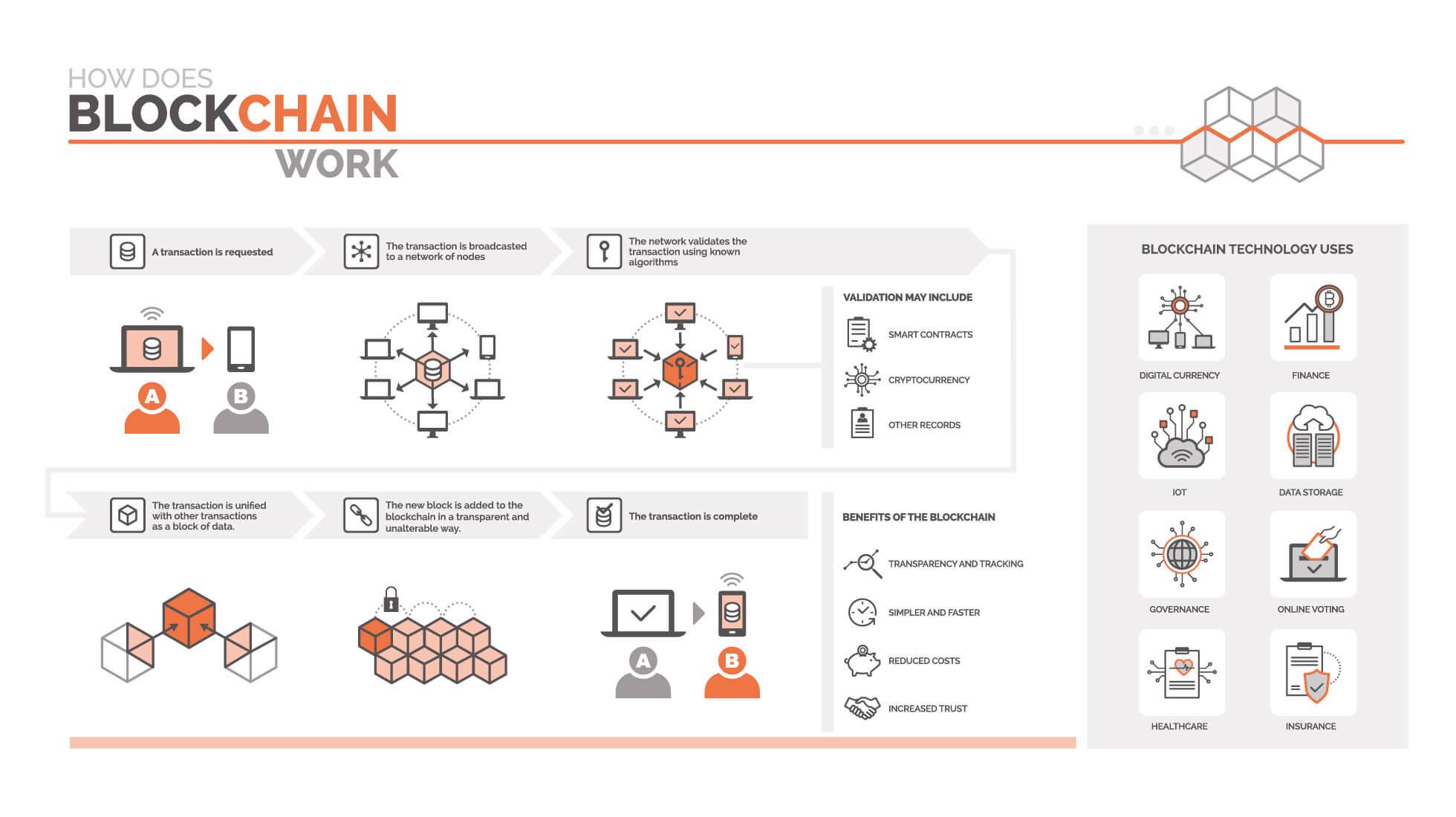 cadena bloqueo blockchain tendencias digitales coronavirus sm digital