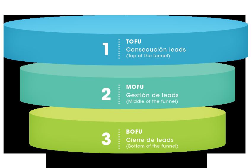 gu%C3%ADa b%C3%A1sica c%C3%B3mo hacer una estrategia de pauta para consecuci%C3%B3n de leads embudo de ventas SM Digital tofu mofu bofu Guía básica: cómo hacer una estrategia de pauta para consecución de leads